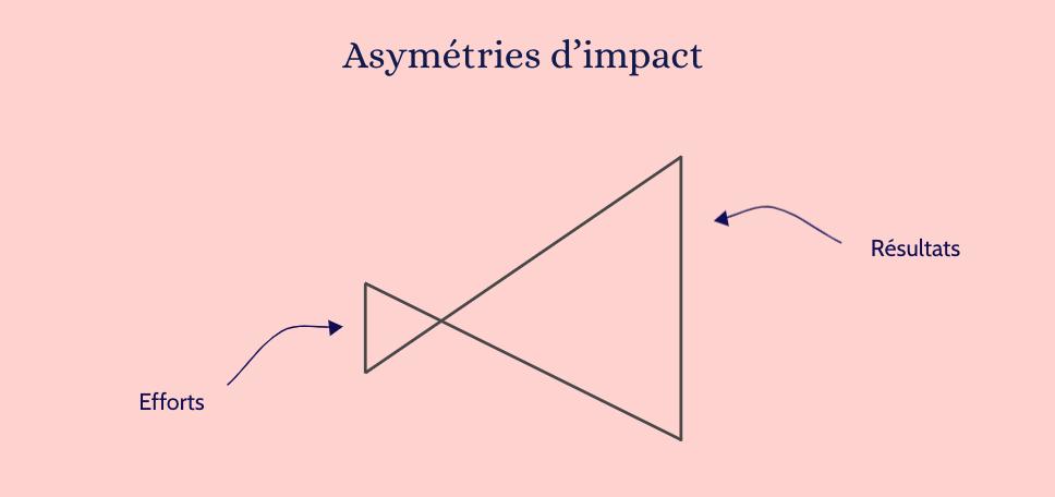 Asymétrie d'impact positif